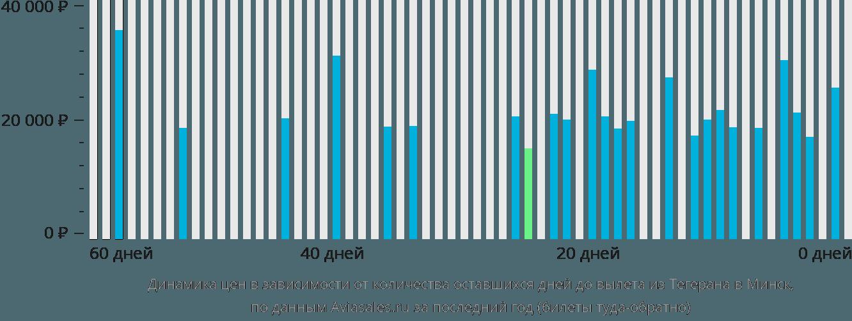 Динамика цен в зависимости от количества оставшихся дней до вылета из Тегерана в Минск