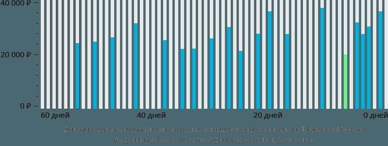 Динамика цен в зависимости от количества оставшихся дней до вылета из Тегерана в Мюнхен