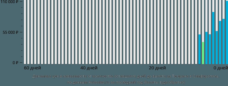 Динамика цен в зависимости от количества оставшихся дней до вылета из Тегерана в Симферополь
