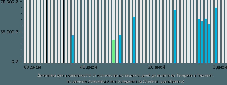 Динамика цен в зависимости от количества оставшихся дней до вылета из Тегерана в Ташкент