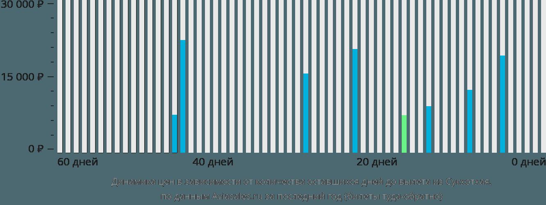 Динамика цен в зависимости от количества оставшихся дней до вылета из Сукхотхая