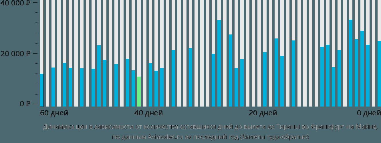 Динамика цен в зависимости от количества оставшихся дней до вылета из Тираны во Франкфурт-на-Майне