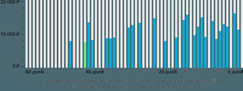 Динамика цен в зависимости от количества оставшихся дней до вылета из Тираны в Пизу
