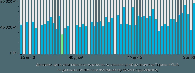 Динамика цен в зависимости от количества оставшихся дней до вылета из Тираны в США