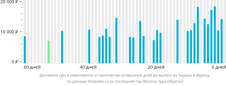 Динамика цен в зависимости от количества оставшихся дней до вылета из Тираны в Верону