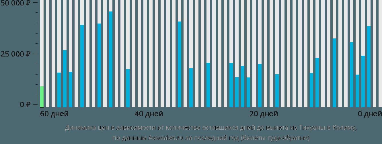 Динамика цен в зависимости от количества оставшихся дней до вылета из Тихуаны в Колиму