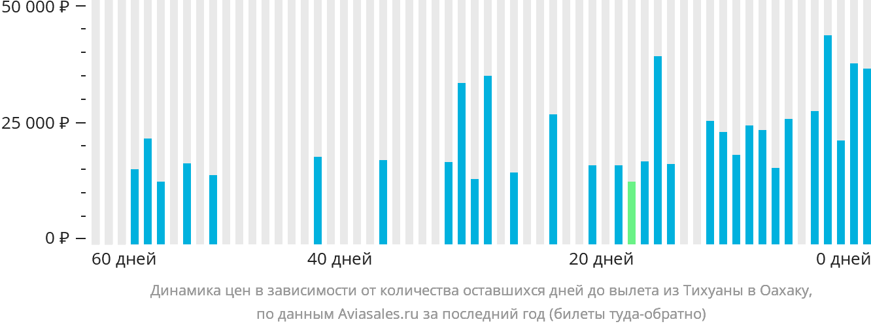 Динамика цен в зависимости от количества оставшихся дней до вылета из Тихуаны в Оахаку