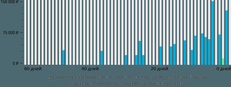 Динамика цен в зависимости от количества оставшихся дней до вылета из Триполи