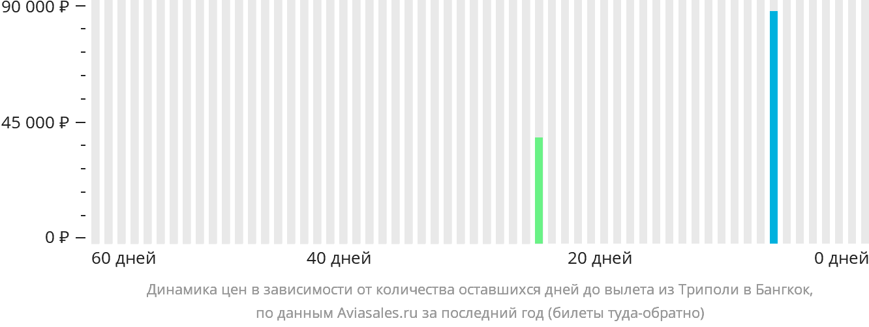 Динамика цен в зависимости от количества оставшихся дней до вылета из Триполи в Бангкок