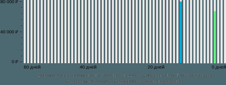 Динамика цен в зависимости от количества оставшихся дней до вылета из Триполи в Лондон
