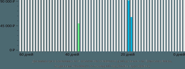 Динамика цен в зависимости от количества оставшихся дней до вылета из Триполи в Минск