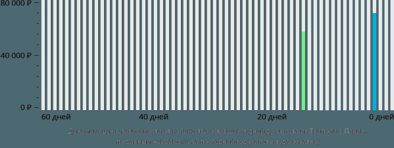 Динамика цен в зависимости от количества оставшихся дней до вылета из Триполи в Париж