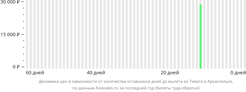 Динамика цен в зависимости от количества оставшихся дней до вылета из Тивата в Архангельск