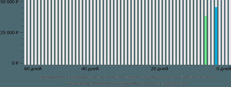 Динамика цен в зависимости от количества оставшихся дней до вылета из Тивата в Анталью