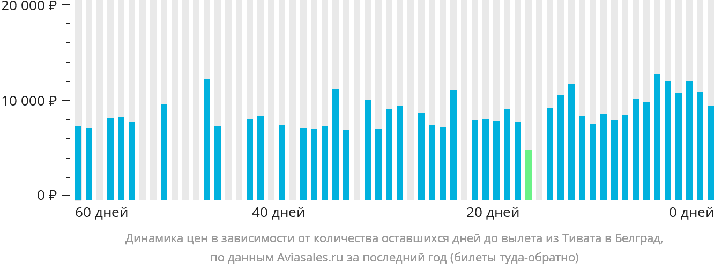 Динамика цен в зависимости от количества оставшихся дней до вылета из Тивата в Белград