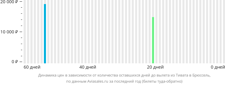 Динамика цен в зависимости от количества оставшихся дней до вылета из Тивата в Брюссель