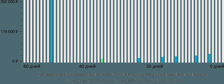Динамика цен в зависимости от количества оставшихся дней до вылета из Тивата в Беларусь
