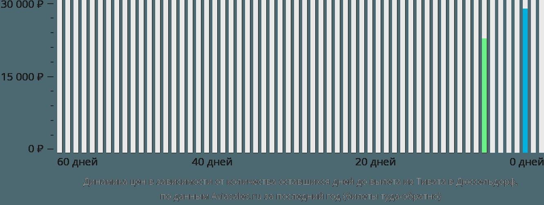 Динамика цен в зависимости от количества оставшихся дней до вылета из Тивата в Дюссельдорф