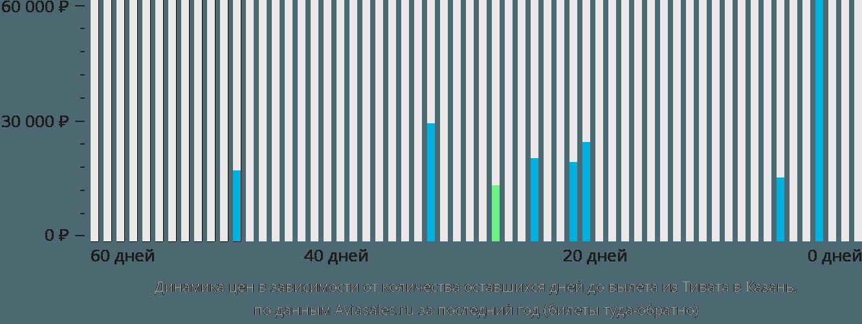 Динамика цен в зависимости от количества оставшихся дней до вылета из Тивата в Казань