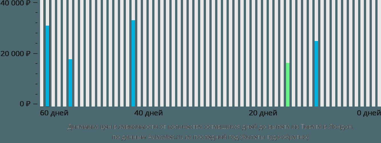 Динамика цен в зависимости от количества оставшихся дней до вылета из Тивата в Лондон
