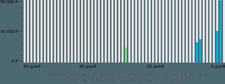 Динамика цен в зависимости от количества оставшихся дней до вылета из Тивата в Минск