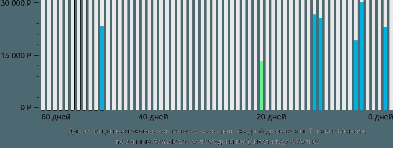 Динамика цен в зависимости от количества оставшихся дней до вылета из Тивата в Мюнхен