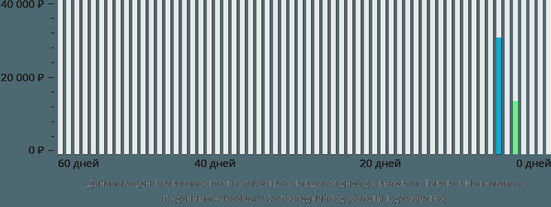 Динамика цен в зависимости от количества оставшихся дней до вылета из Тивата в Нижнекамск