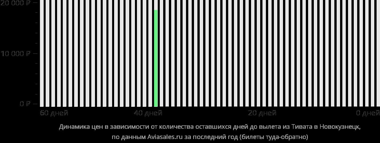 Динамика цен в зависимости от количества оставшихся дней до вылета из Тивата в Новокузнецк
