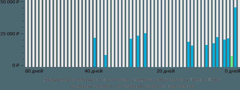 Динамика цен в зависимости от количества оставшихся дней до вылета из Тивата в Париж