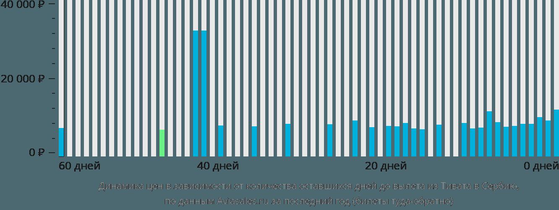 Динамика цен в зависимости от количества оставшихся дней до вылета из Тивата в Сербию