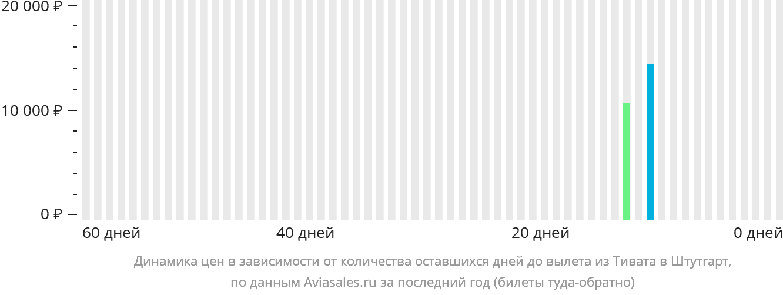 Динамика цен в зависимости от количества оставшихся дней до вылета из Тивата в Штутгарт
