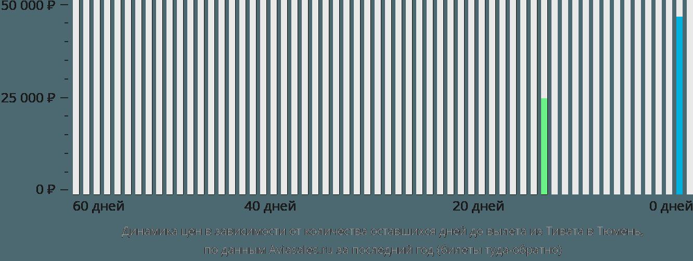 Динамика цен в зависимости от количества оставшихся дней до вылета из Тивата в Тюмень