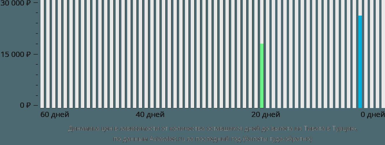 Динамика цен в зависимости от количества оставшихся дней до вылета из Тивата в Турцию