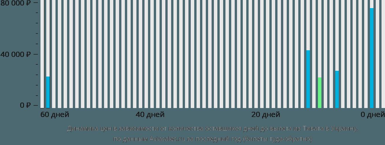 Динамика цен в зависимости от количества оставшихся дней до вылета из Тивата в Украину