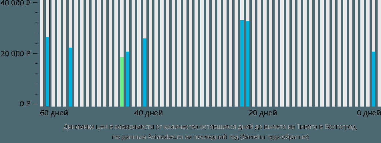 Динамика цен в зависимости от количества оставшихся дней до вылета из Тивата в Волгоград