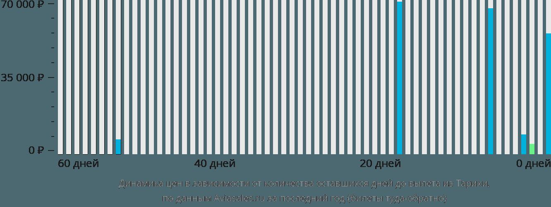 Динамика цен в зависимости от количества оставшихся дней до вылета из Тарихи