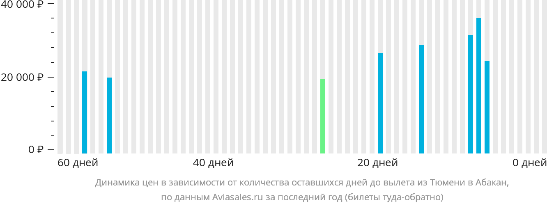 Динамика цен в зависимости от количества оставшихся дней до вылета из Тюмени в Абакан