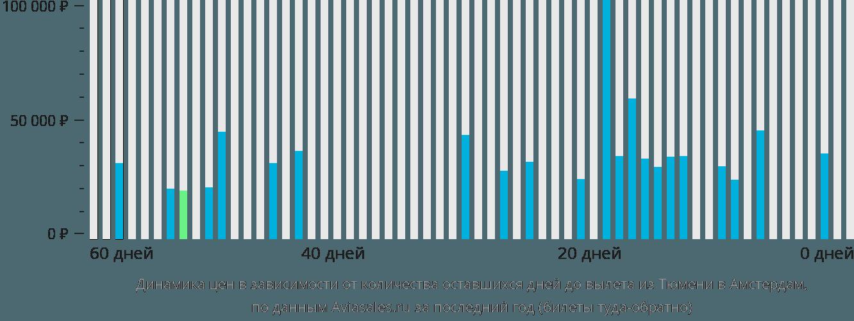 Динамика цен в зависимости от количества оставшихся дней до вылета из Тюмени в Амстердам