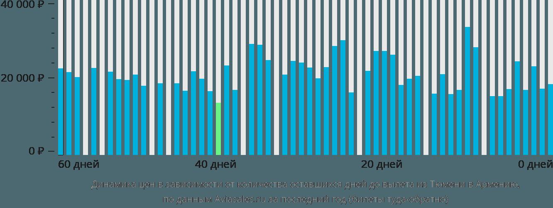 Динамика цен в зависимости от количества оставшихся дней до вылета из Тюмени в Армению