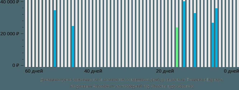 Динамика цен в зависимости от количества оставшихся дней до вылета из Тюмени в Барнаул