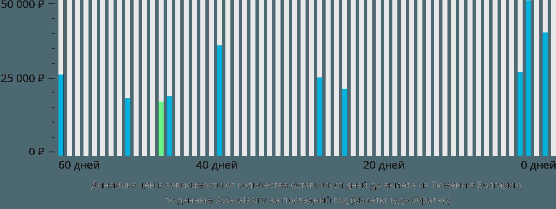 Динамика цен в зависимости от количества оставшихся дней до вылета из Тюмени в Болгарию
