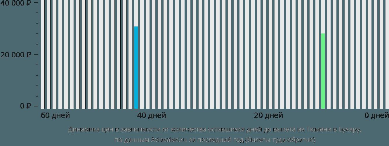 Динамика цен в зависимости от количества оставшихся дней до вылета из Тюмени в Бухару