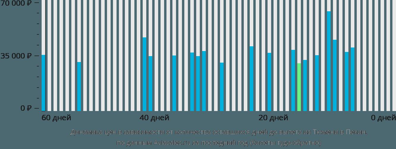 Динамика цен в зависимости от количества оставшихся дней до вылета из Тюмени в Пекин