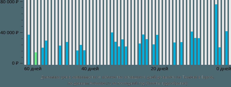Динамика цен в зависимости от количества оставшихся дней до вылета из Тюмени в Бургас