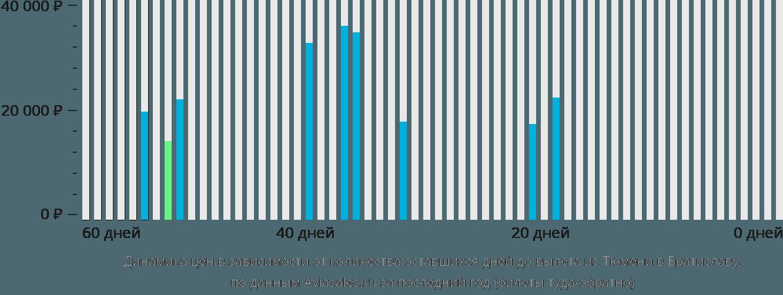 Динамика цен в зависимости от количества оставшихся дней до вылета из Тюмени в Братиславу