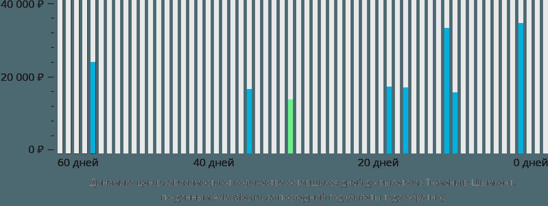 Динамика цен в зависимости от количества оставшихся дней до вылета из Тюмени в Шымкент