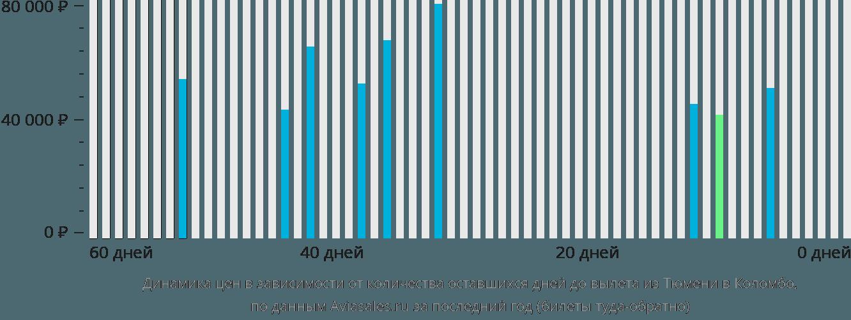 Динамика цен в зависимости от количества оставшихся дней до вылета из Тюмени в Коломбо