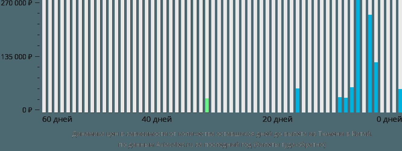 Динамика цен в зависимости от количества оставшихся дней до вылета из Тюмени в Китай
