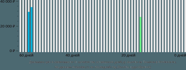 Динамика цен в зависимости от количества оставшихся дней до вылета из Тюмени в Копенгаген