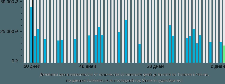Динамика цен в зависимости от количества оставшихся дней до вылета из Тюмени в Чехию